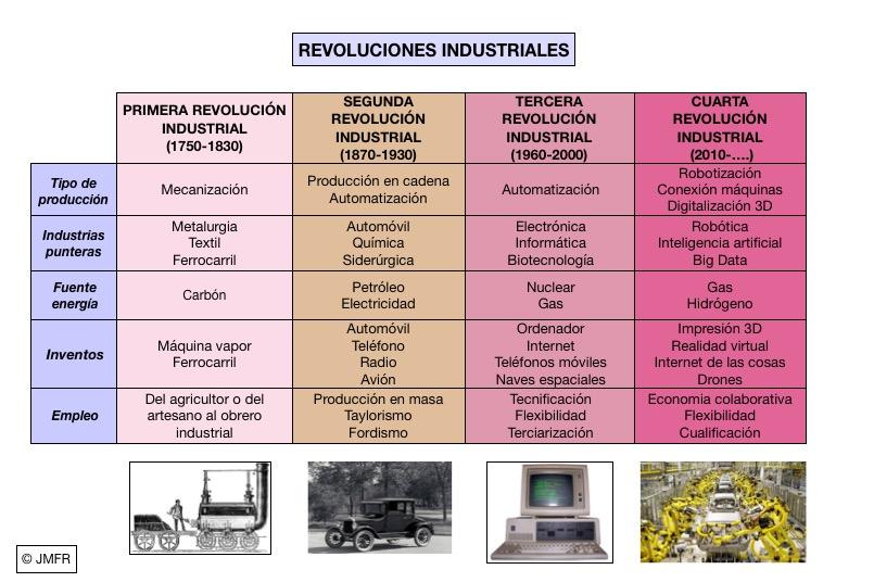 Industria 40 La Cuarta Revolución Industrial Mirada